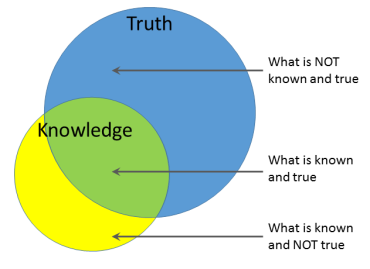 truth-knowledge