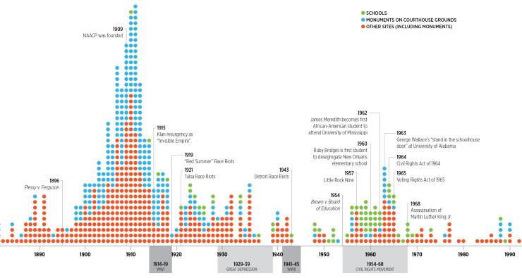 whoseheritage-timeline150_years_of_iconography.cropped